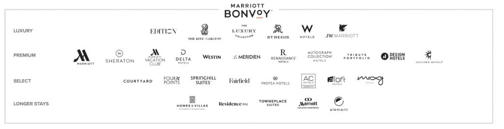 Marriott Bonvoy - varumärken